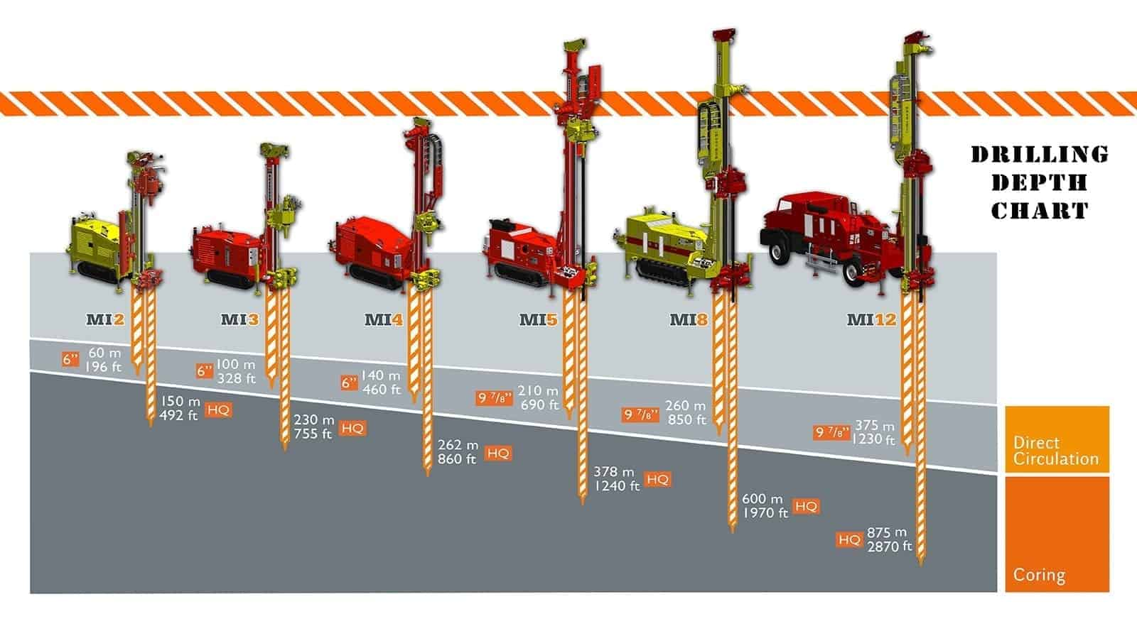 Geotechnical-drilling-depth-chart_2018